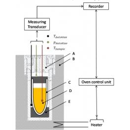 Heat accumulation storage test